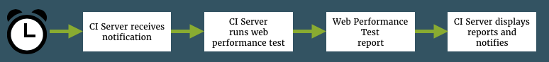Flow of web performance test reporting